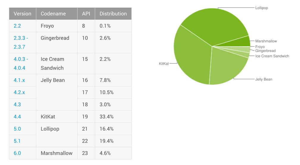 android distribucija travanj 2016
